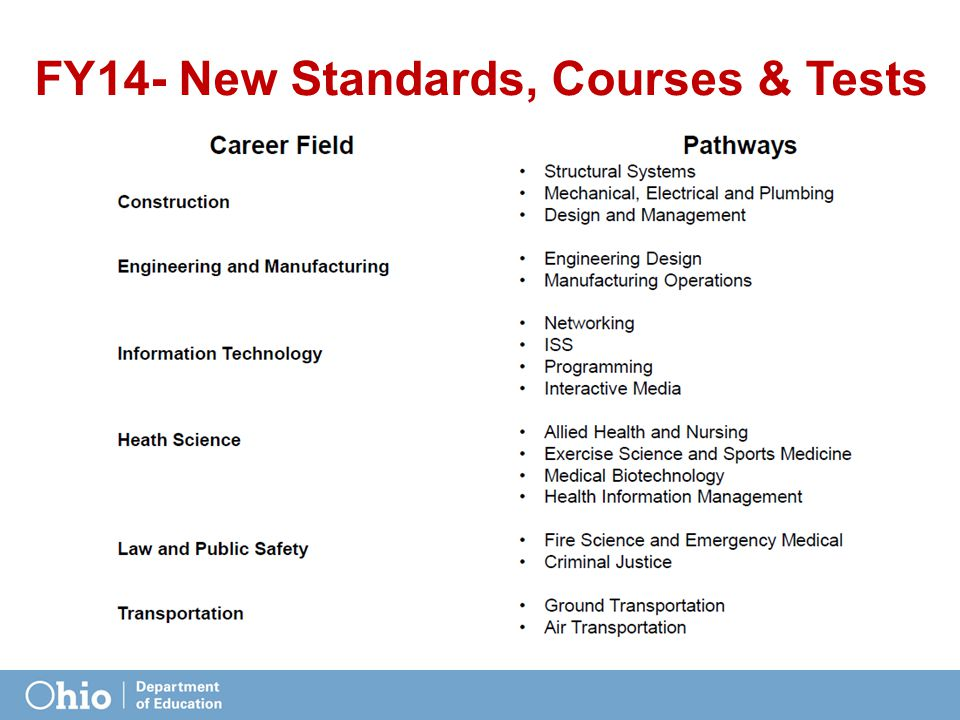 FY14- New Standards, Courses & Tests