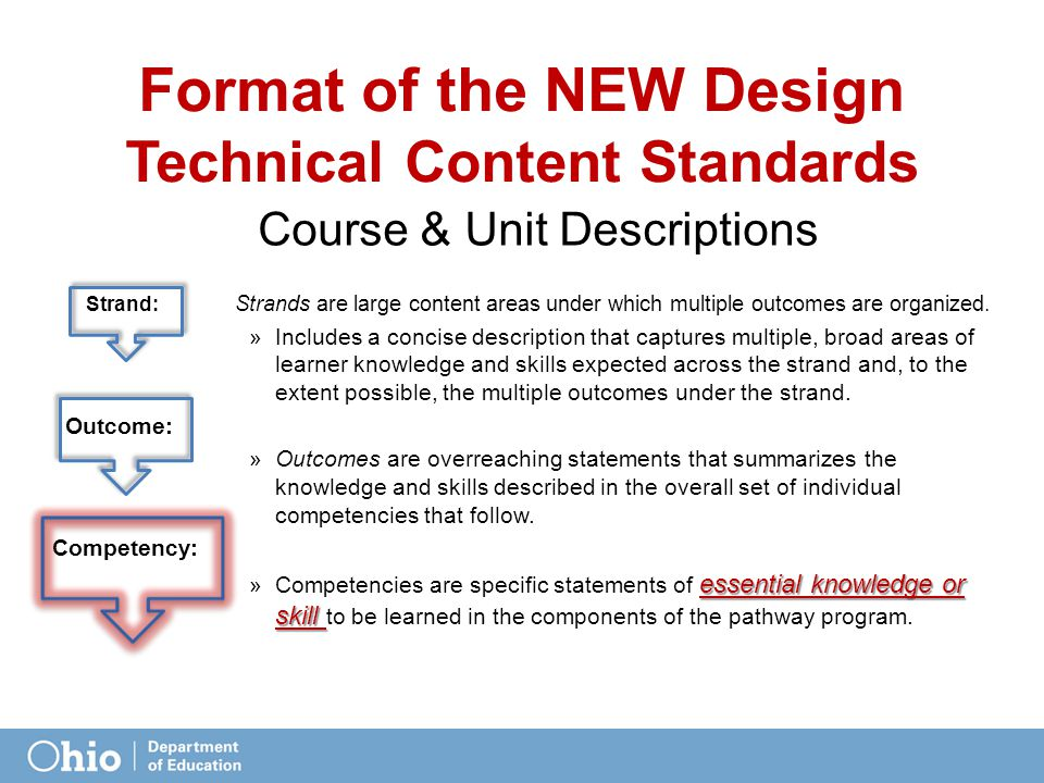 Format of the NEW Design Technical Content Standards Course & Unit Descriptions Strand: Strands are large content areas under which multiple outcomes