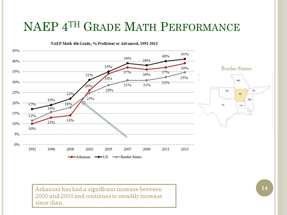 NAEP 4 TH G RADE M ATH P ERFORMANCE Arkansas has had a significant increase between 2000 and 2003 and continues to steadily increase since then. Borde