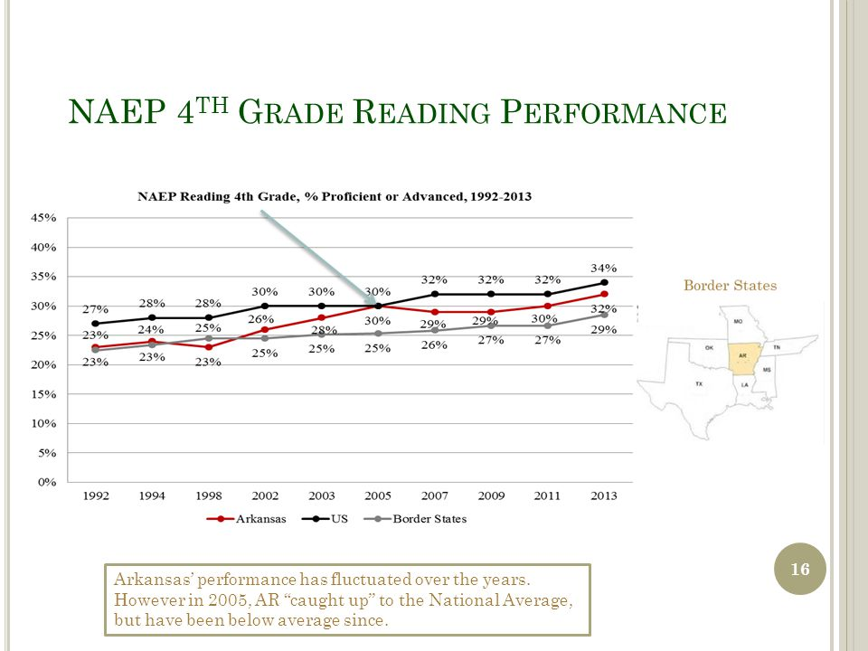 NAEP 4 TH G RADE R EADING P ERFORMANCE Arkansas' performance has fluctuated over the years.