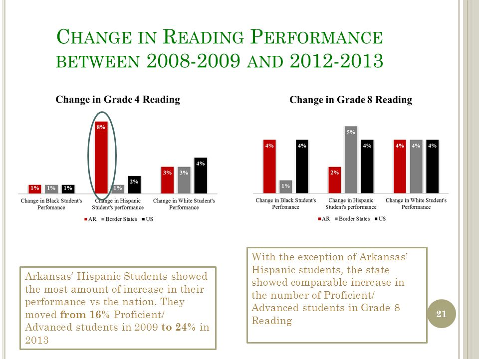 C HANGE IN R EADING P ERFORMANCE BETWEEN 2008-2009 AND 2012-2013 Arkansas' Hispanic Students showed the most amount of increase in their performance vs the nation.
