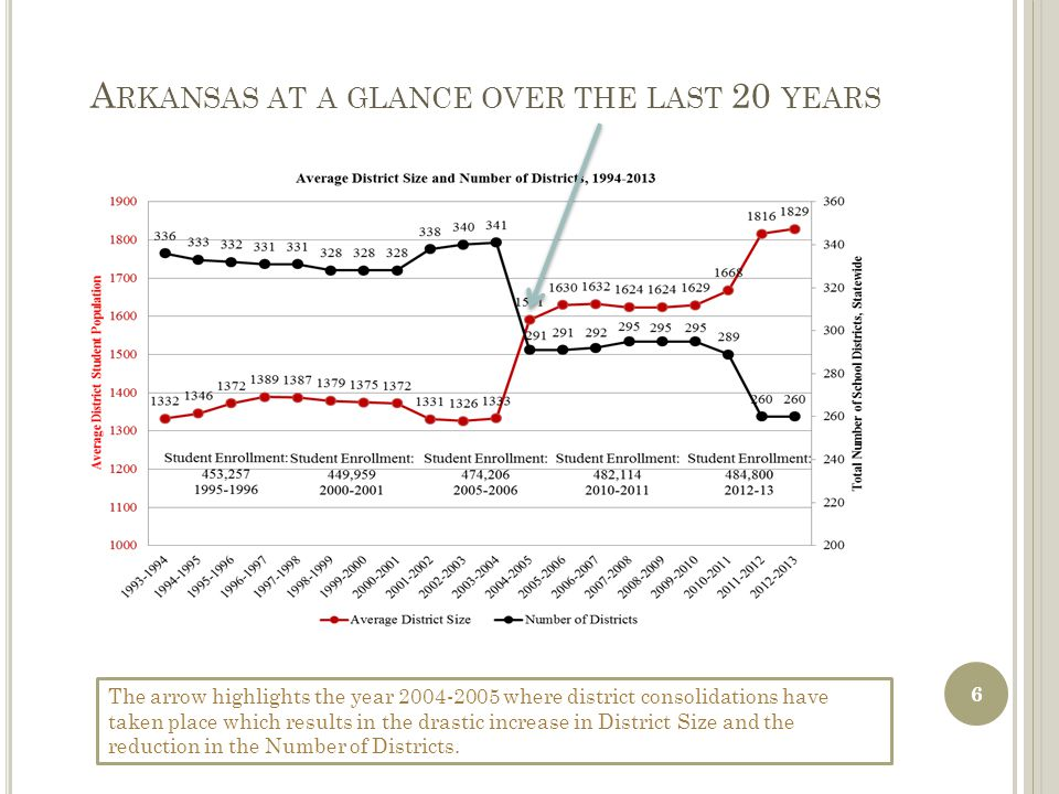 A RKANSAS AT A GLANCE OVER THE LAST 20 YEARS The arrow highlights the year 2004-2005 where district consolidations have taken place which results in the drastic increase in District Size and the reduction in the Number of Districts.