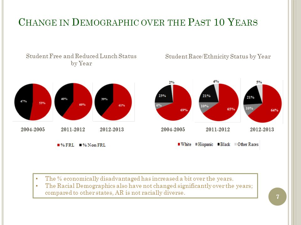 A CHIEVEMENT OF I MPORTANT S TUDENT S UB G ROUPS Here, we examine achievement of racial sub groups 18