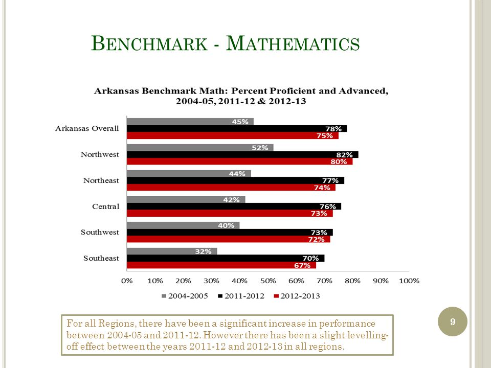 C HANGE I N M ATH P ERFORMANCE FROM 2009 TO 2013 Arkansas' Black students moved from 12% Proficient/ Advanced students in 2009 to 17% in 2013.