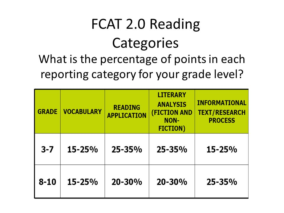 FCAT 2.0 Reading Categories What is the percentage of points in each reporting category for your grade level