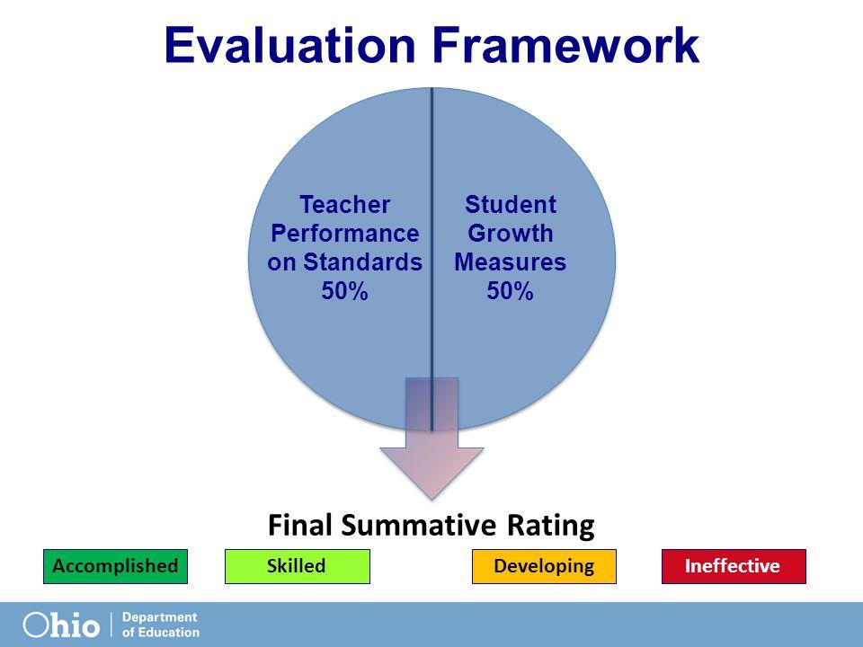 Evaluation Framework AccomplishedSkilledDevelopingIneffective Final Summative Rating Teacher Performance on Standards 50% Student Growth Measures 50%