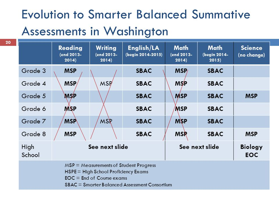 Evolution to Smarter Balanced Summative Assessments in Washington Reading (end 2013- 2014) Writing (end 2013- 2014) English/LA (begin 2014-2015) Math (end 2013- 2014) Math (begin 2014- 2015) Science (no change) Grade 3MSPSBACMSPSBAC Grade 4MSP SBACMSPSBAC Grade 5MSPSBACMSPSBACMSP Grade 6MSPSBACMSPSBAC Grade 7MSP SBACMSPSBAC Grade 8MSPSBACMSPSBACMSP High School See next slide Biology EOC MSP = Measurements of Student Progress HSPE = High School Proficiency Exams EOC = End of Course exams SBAC = Smarter Balanced Assessment Consortium 20