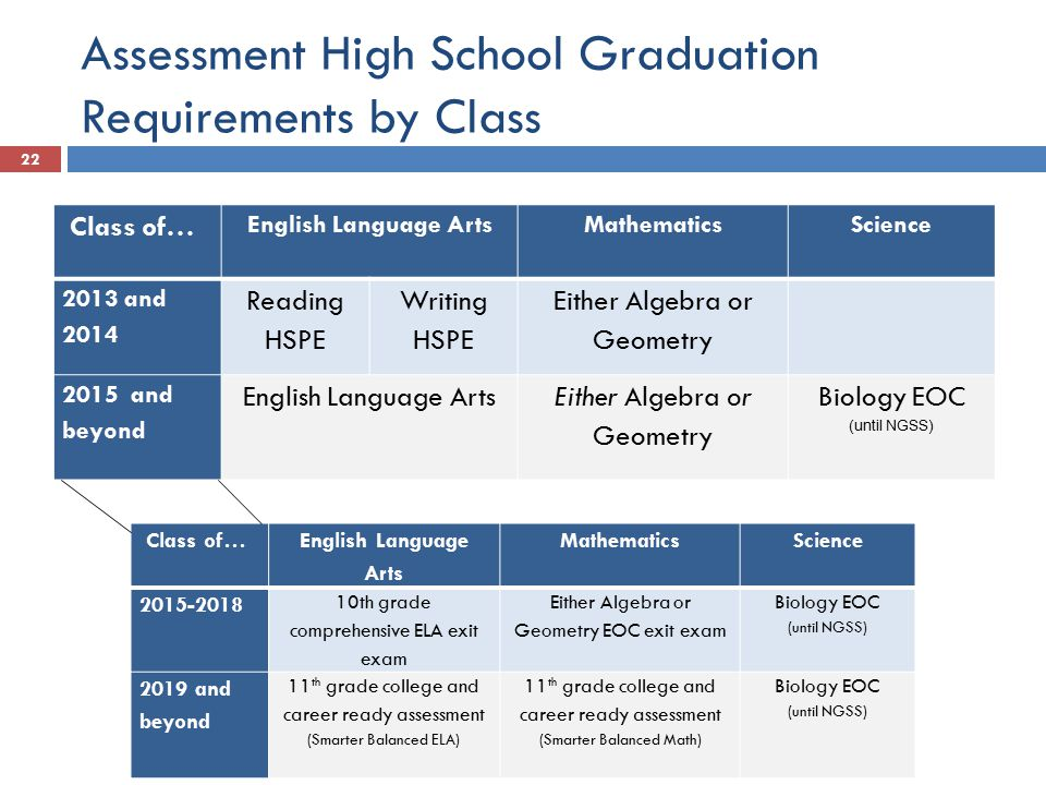 Assessment High School Graduation Requirements by Class Class of… English Language Arts MathematicsScience 2013 and 2014 Reading HSPE Writing HSPE Either Algebra or Geometry 2015 and beyond English Language ArtsEither Algebra or Geometry Biology EOC (until NGSS) Class of… English Language Arts MathematicsScience 2015-2018 10th grade comprehensive ELA exit exam Either Algebra or Geometry EOC exit exam Biology EOC (until NGSS) 2019 and beyond 11 th grade college and career ready assessment (Smarter Balanced ELA) 11 th grade college and career ready assessment (Smarter Balanced Math) Biology EOC (until NGSS) 22