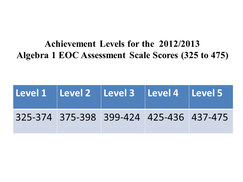 Achievement Levels for the 2012/2013 Algebra 1 EOC Assessment Scale Scores (325 to 475) Level 1Level 2Level 3Level 4Level 5 325-374375-398399-424425-436437-475