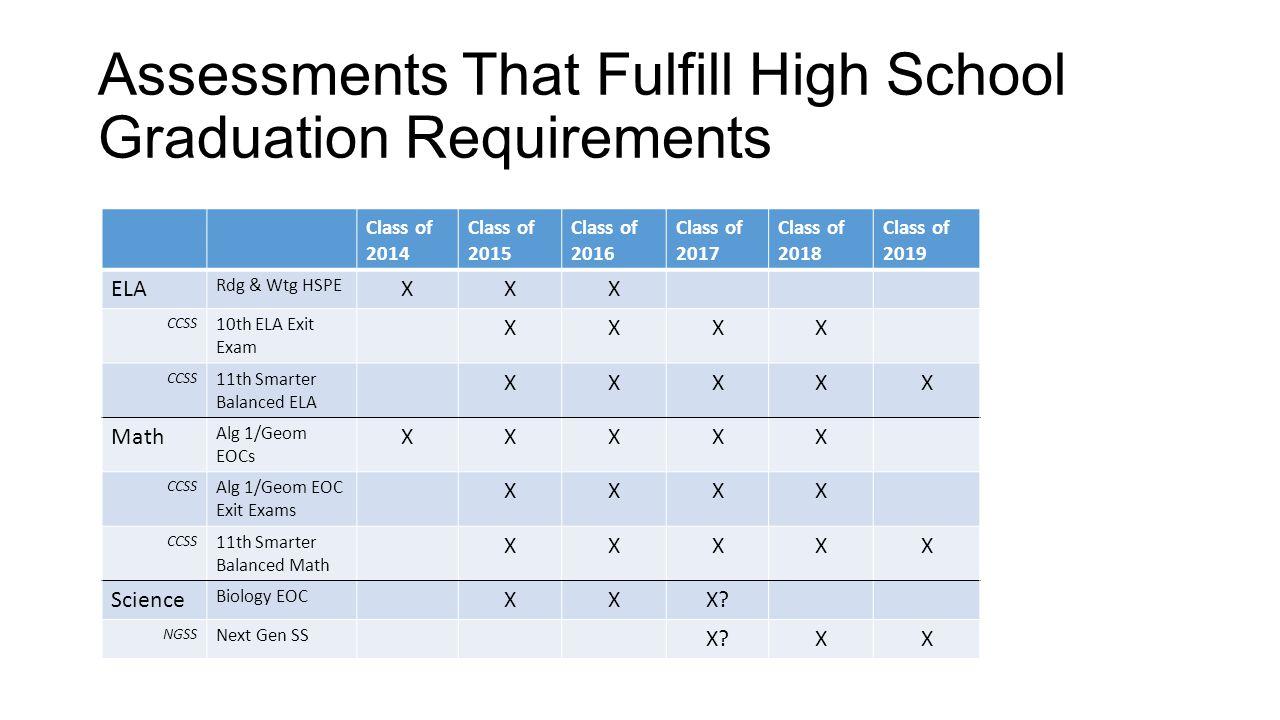 Assessments That Fulfill High School Graduation Requirements Class of 2014 Class of 2015 Class of 2016 Class of 2017 Class of 2018 Class of 2019 ELA R