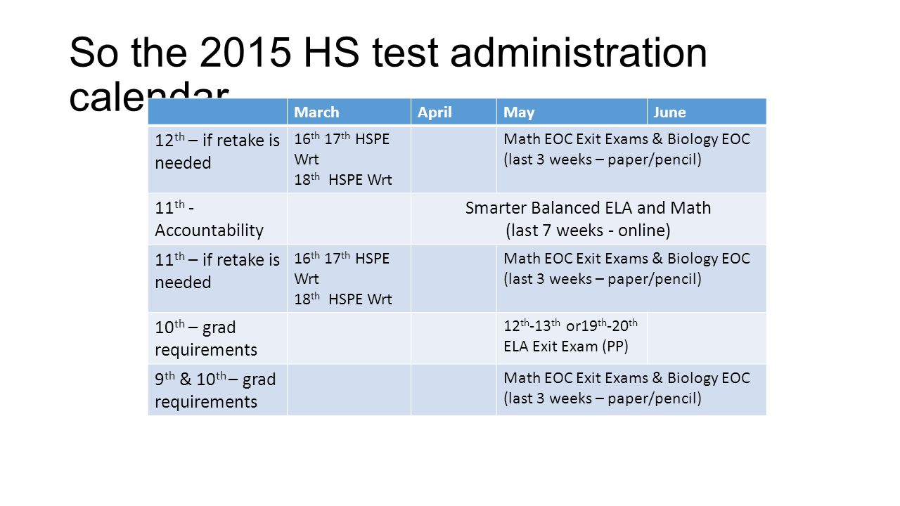 So the 2015 HS test administration calendar… MarchAprilMayJune 12 th – if retake is needed 16 th 17 th HSPE Wrt 18 th HSPE Wrt Math EOC Exit Exams & Biology EOC (last 3 weeks – paper/pencil) 11 th - Accountability Smarter Balanced ELA and Math (last 7 weeks - online) 11 th – if retake is needed 16 th 17 th HSPE Wrt 18 th HSPE Wrt Math EOC Exit Exams & Biology EOC (last 3 weeks – paper/pencil) 10 th – grad requirements 12 th -13 th or19 th -20 th ELA Exit Exam (PP) 9 th & 10 th – grad requirements Math EOC Exit Exams & Biology EOC (last 3 weeks – paper/pencil)