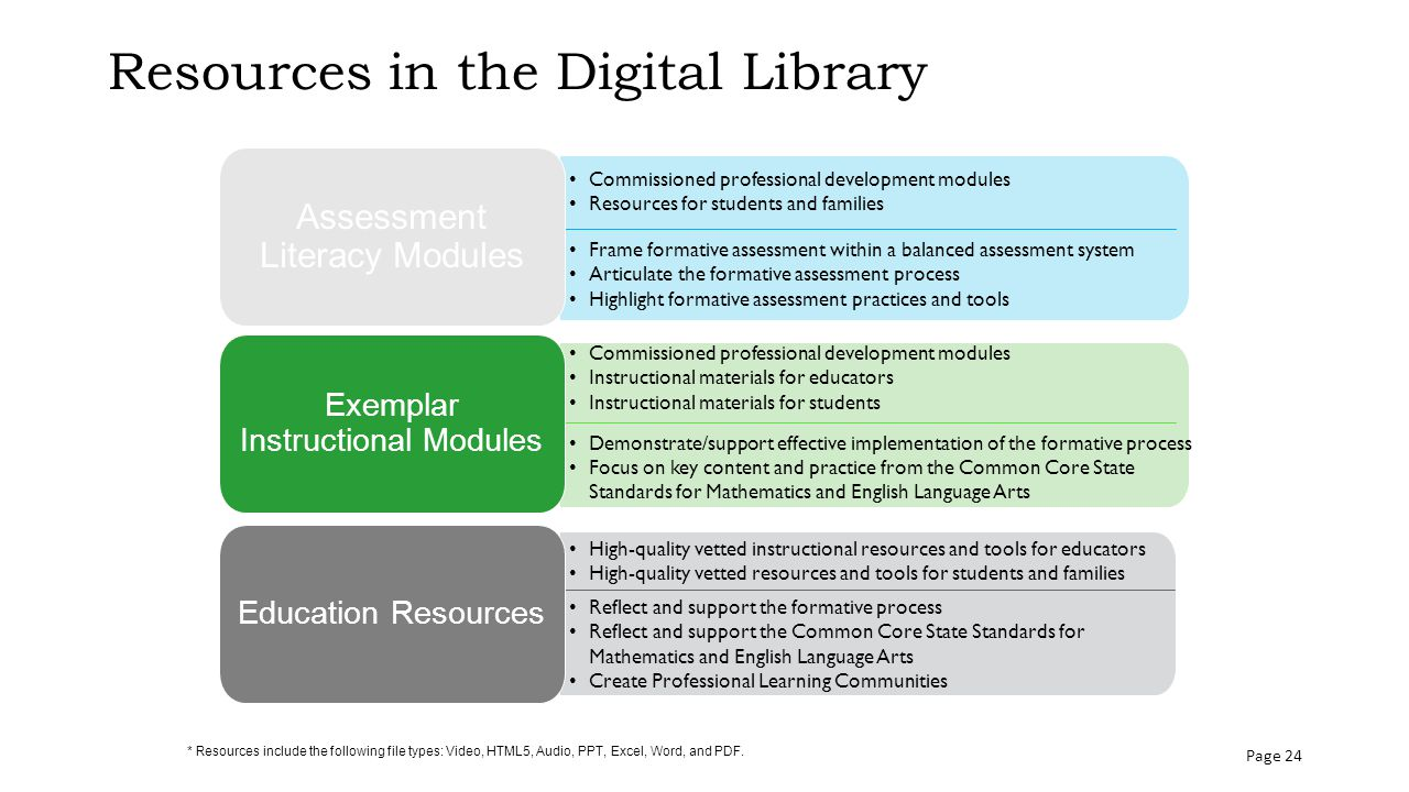Resources in the Digital Library * Resources include the following file types: Video, HTML5, Audio, PPT, Excel, Word, and PDF.