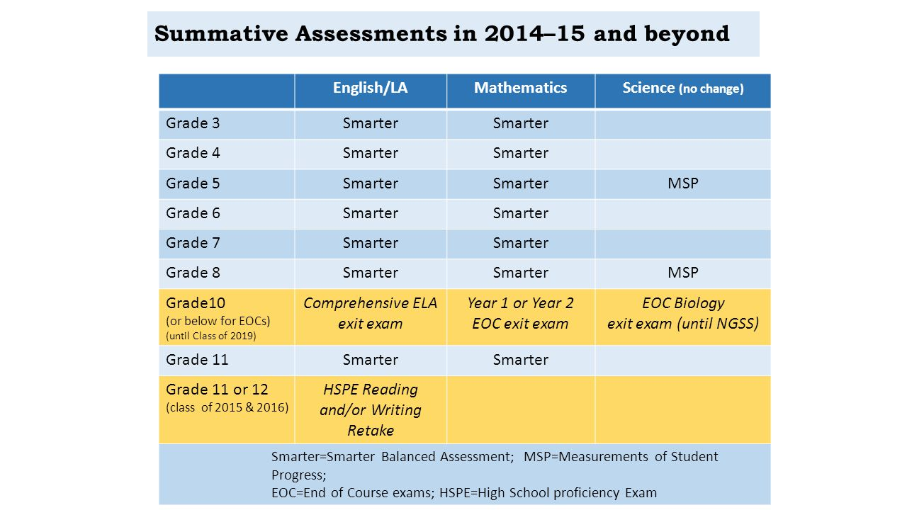 Summative Assessments in 2014–15 and beyond English/LAMathematicsScience (no change) Grade 3Smarter Grade 4Smarter Grade 5Smarter MSP Grade 6Smarter Grade 7Smarter Grade 8Smarter MSP Grade10 (or below for EOCs) (until Class of 2019) Comprehensive ELA exit exam Year 1 or Year 2 EOC exit exam EOC Biology exit exam (until NGSS) Grade 11Smarter Grade 11 or 12 (class of 2015 & 2016) HSPE Reading and/or Writing Retake Smarter=Smarter Balanced Assessment; MSP=Measurements of Student Progress; EOC=End of Course exams; HSPE=High School proficiency Exam