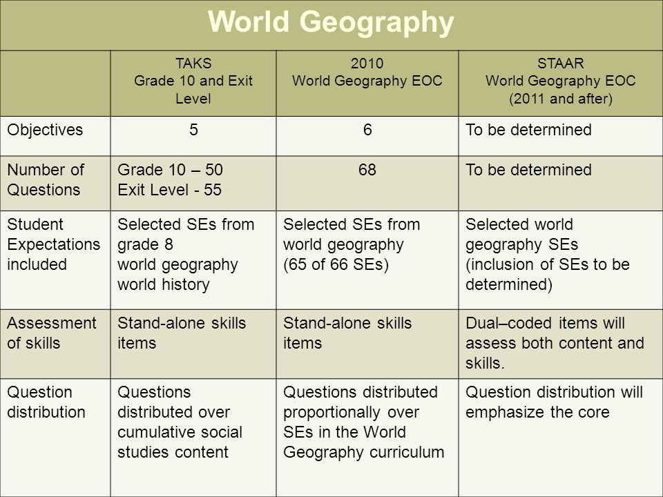 World Geography 29 World Geography TAKS Grade 10 and Exit Level 2010 World Geography EOC STAAR World Geography EOC (2011 and after) Objectives56To be determined Number of Questions Grade 10 – 50 Exit Level - 55 68To be determined Student Expectations included Selected SEs from grade 8 world geography world history Selected SEs from world geography (65 of 66 SEs) Selected world geography SEs (inclusion of SEs to be determined) Assessment of skills Stand-alone skills items Dual–coded items will assess both content and skills.