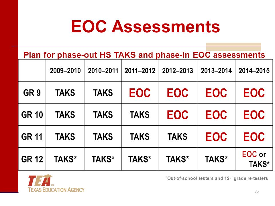 EOC Assessments 2009–20102010–20112011–20122012–20132013–20142014–2015 GR 9TAKS EOC GR 10TAKS EOC GR 11TAKS EOC GR 12TAKS* EOC or TAKS* Plan for phase-out HS TAKS and phase-in EOC assessments *Out-of-school testers and 12 th grade re-testers 35