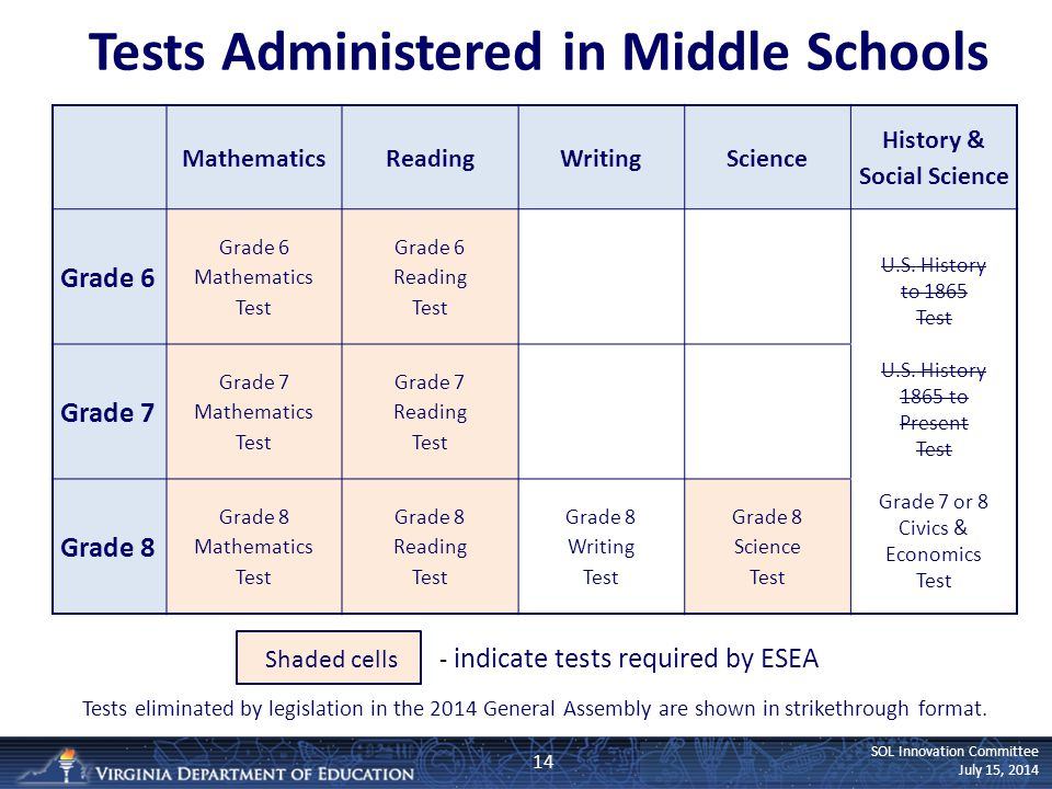 SOL Innovation Committee July 15, 2014 Tests Administered in Middle Schools 14 MathematicsReadingWritingScience History & Social Science Grade 6 Grade