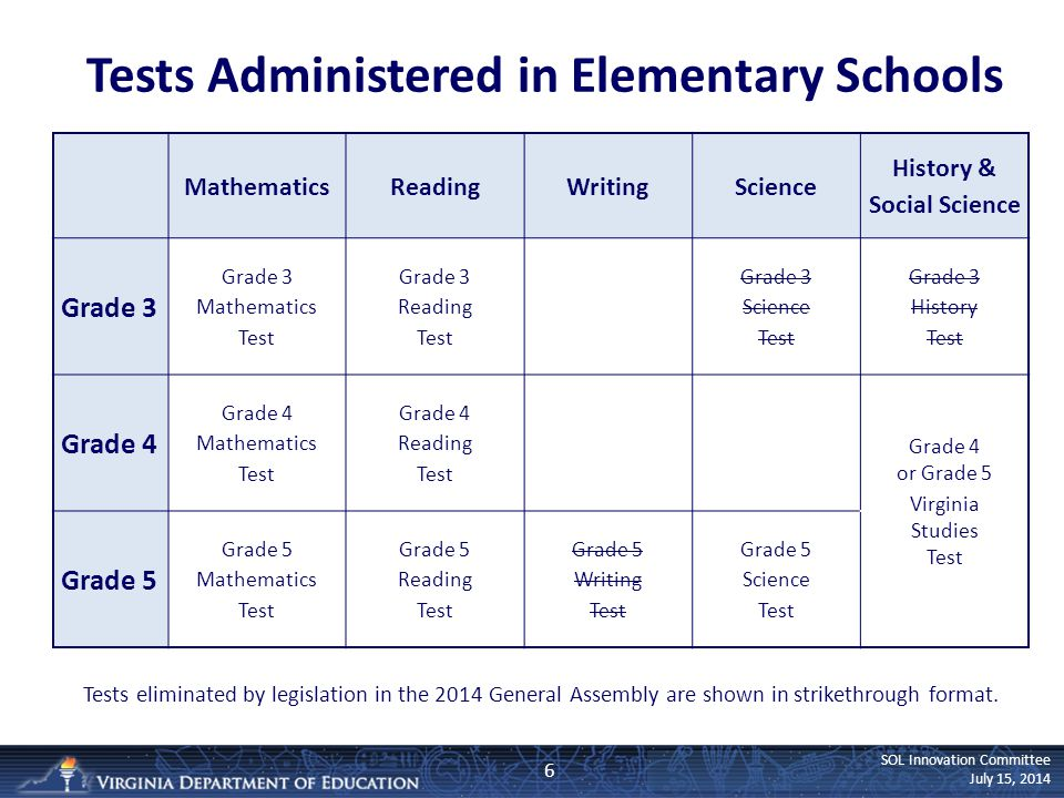 SOL Innovation Committee July 15, 2014 Tests Administered in Elementary Schools 6 MathematicsReadingWritingScience History & Social Science Grade 3 Gr