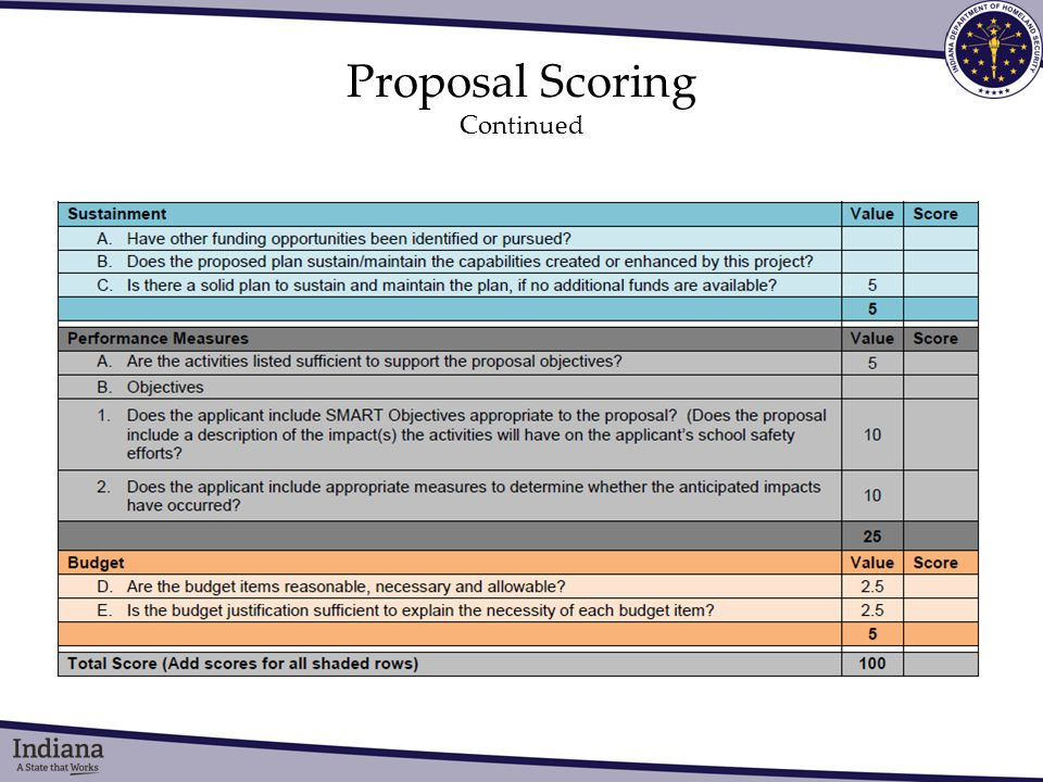 Proposal Scoring Continued