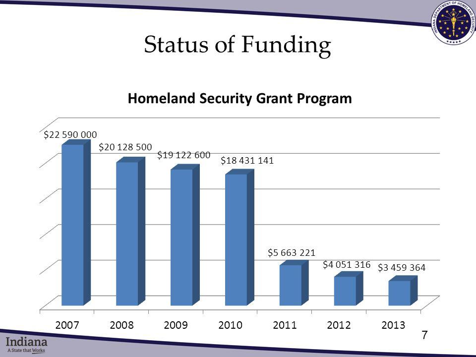 Status of Funding 7