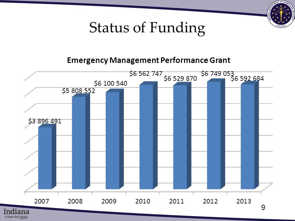 Status of Funding 9