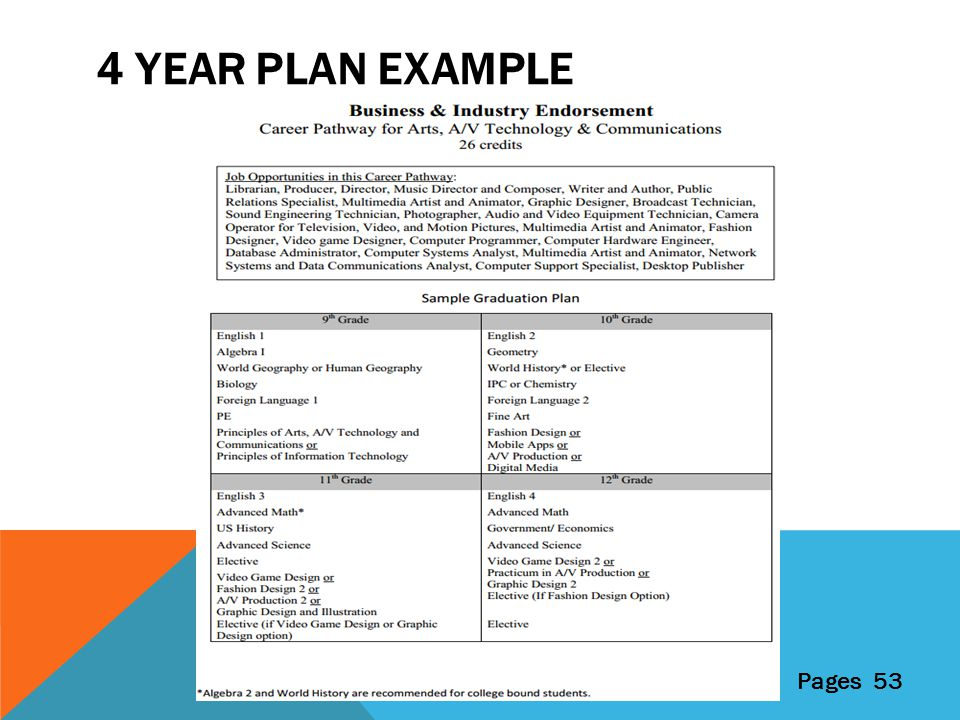 4 YEAR PLAN EXAMPLE Pages 53