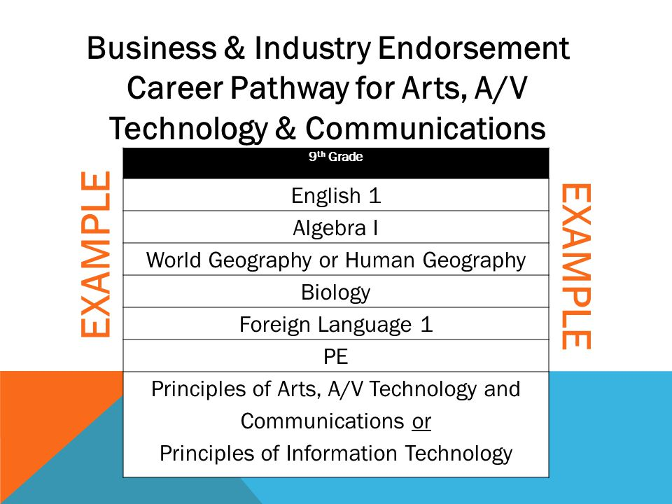 9 th Grade English 1 Algebra I World Geography or Human Geography Biology Foreign Language 1 PE Principles of Arts, A/V Technology and Communications
