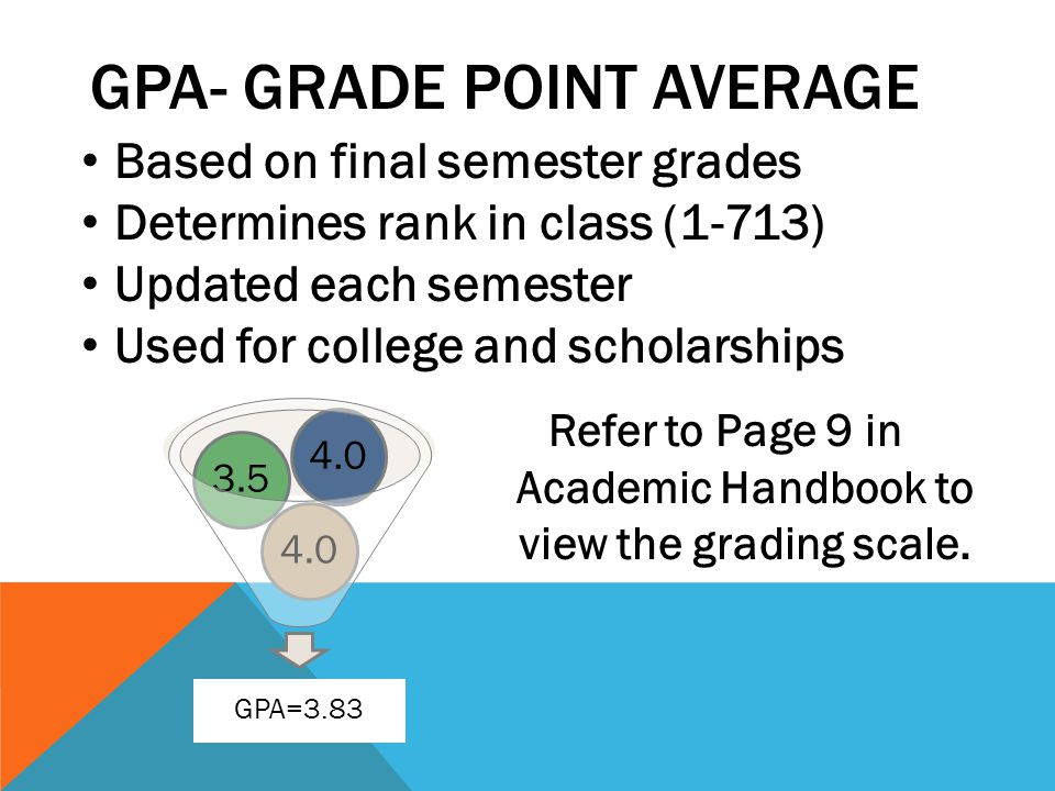 GPA- GRADE POINT AVERAGE Refer to Page 9 in Academic Handbook to view the grading scale. GPA=3.83 4.0 3.5 4.0 Based on final semester grades Determine