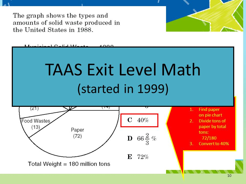 Three Steps: 1.Find paper on pie chart 2.Divide tons of paper by total tons: 72/180 3.Convert to 40% TAAS Exit Level Math (started in 1999) 10
