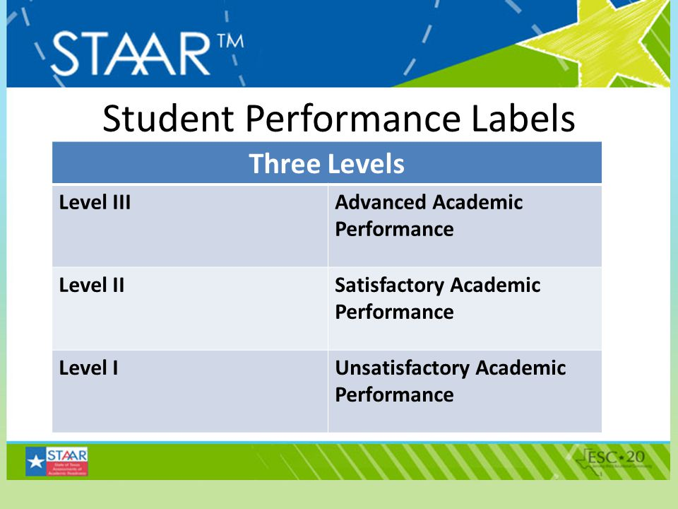 Student Performance Labels Three Levels Level IIIAdvanced Academic Performance Level IISatisfactory Academic Performance Level IUnsatisfactory Academi