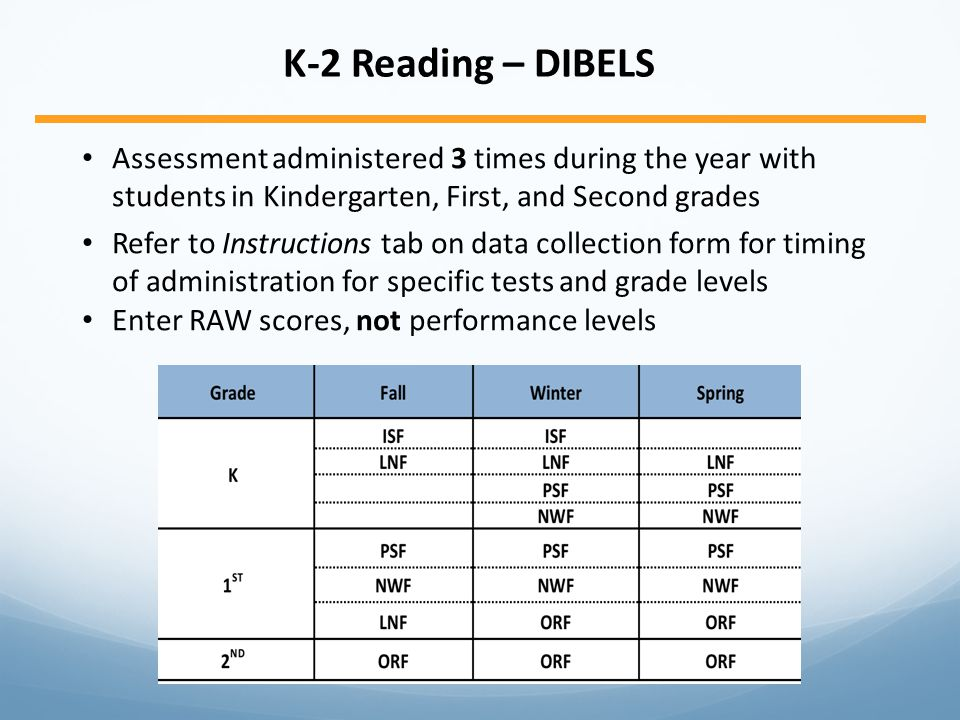 K-2 Reading – DIBELS Assessment administered 3 times during the year with students in Kindergarten, First, and Second grades Refer to Instructions tab on data collection form for timing of administration for specific tests and grade levels Enter RAW scores, not performance levels