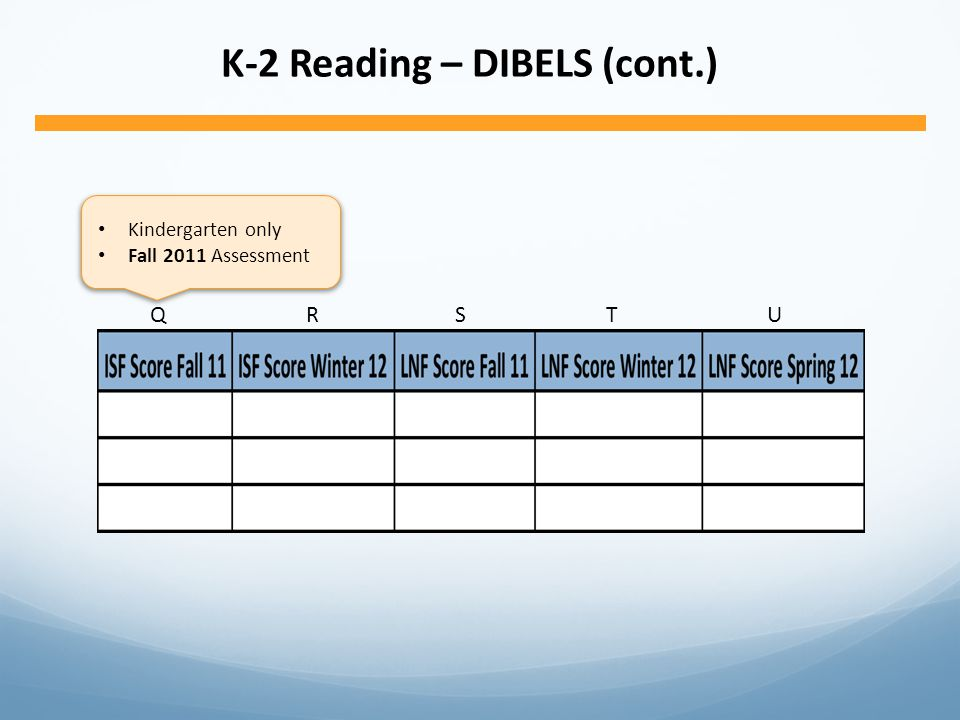 K-2 Reading – DIBELS (cont.) QRSTUQRSTU Kindergarten only Fall 2011 Assessment