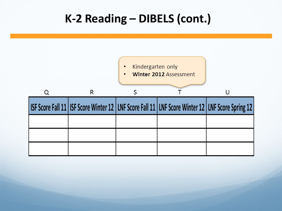 K-2 Reading – DIBELS (cont.) QRSTUQRSTU Kindergarten only Winter 2012 Assessment