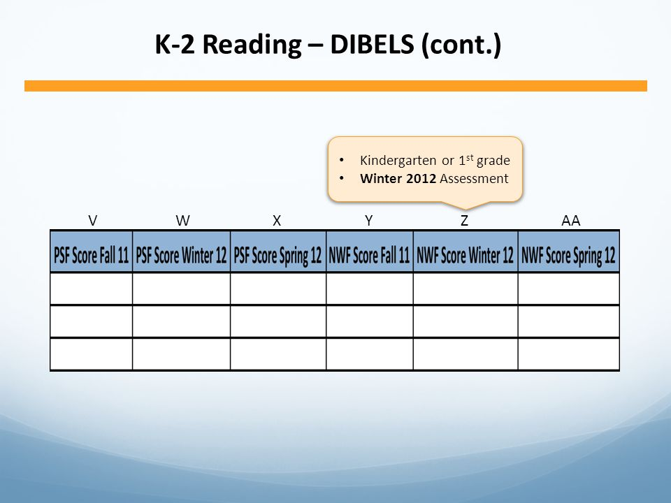 VWXYZAA K-2 Reading – DIBELS (cont.) Kindergarten or 1 st grade Winter 2012 Assessment