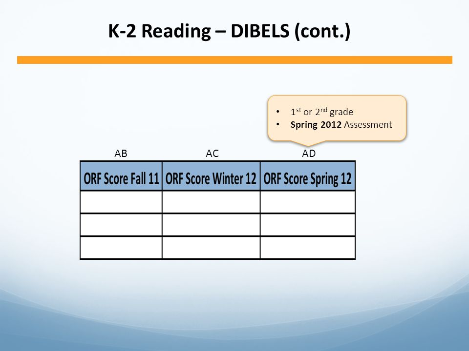 ABACAD K-2 Reading – DIBELS (cont.) 1 st or 2 nd grade Spring 2012 Assessment