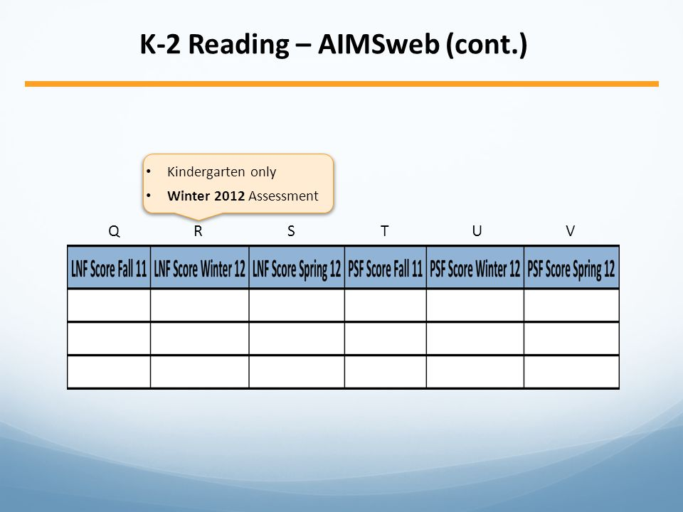 K-2 Reading – AIMSweb (cont.) QRSTUVQRSTUV Kindergarten only Winter 2012 Assessment