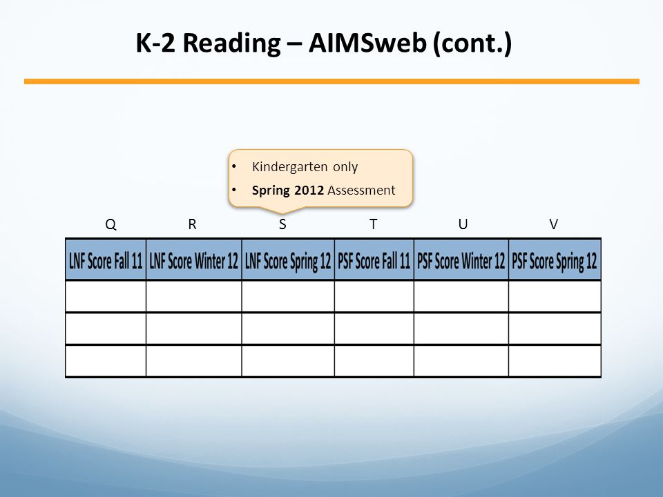 K-2 Reading – AIMSweb (cont.) QRSTUVQRSTUV Kindergarten only Spring 2012 Assessment
