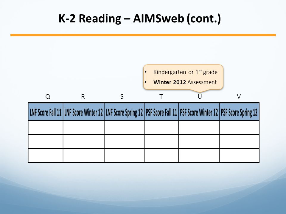 K-2 Reading – AIMSweb (cont.) QRSTUVQRSTUV Kindergarten or 1 st grade Winter 2012 Assessment