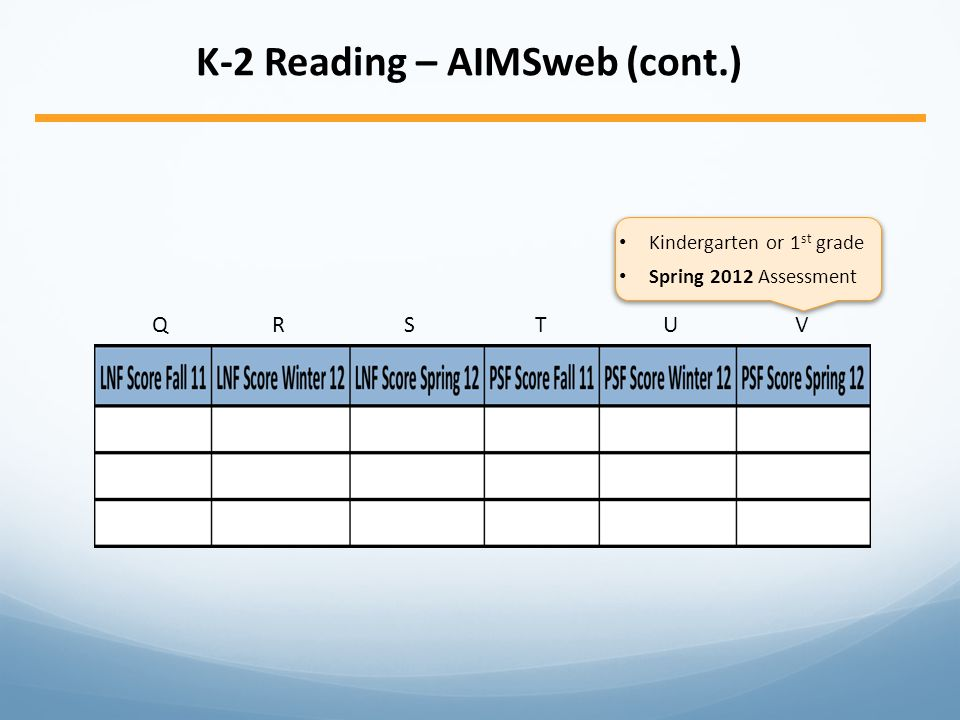 K-2 Reading – AIMSweb (cont.) QRSTUVQRSTUV Kindergarten or 1 st grade Spring 2012 Assessment