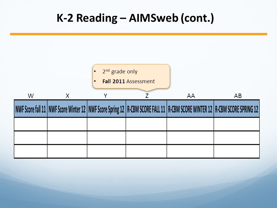 WXYZAAAB K-2 Reading – AIMSweb (cont.) 2 nd grade only Fall 2011 Assessment