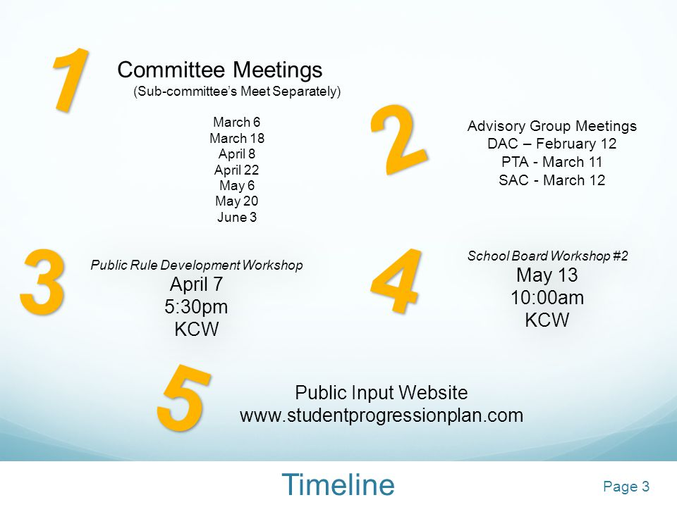 Timeline Committee Meetings (Sub-committee's Meet Separately) March 6 March 18 April 8 April 22 May 6 May 20 June 3 School Board Workshop #2 May 13 10:00am KCW School Board Workshop #2 May 13 10:00am KCW Public Input Website www.studentprogressionplan.com12 3 4 Public Rule Development Workshop April 7 5:30pm KCW Public Rule Development Workshop April 7 5:30pm KCW Advisory Group Meetings DAC – February 12 PTA - March 11 SAC - March 12 5 3Page 3