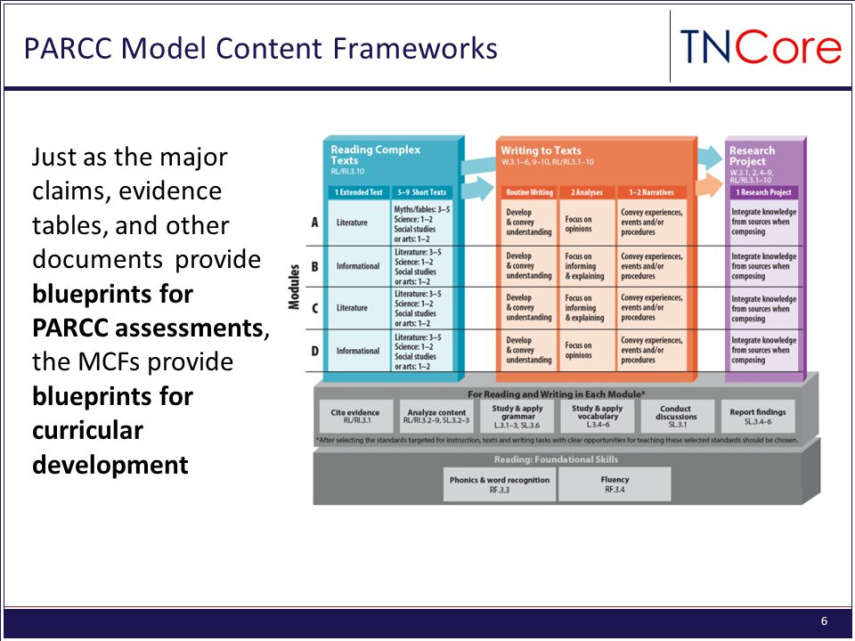 6 PARCC Model Content Frameworks Just as the major claims, evidence tables, and other documents provide blueprints for PARCC assessments, the MCFs pro