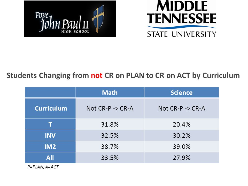 Students Changing from not CR on PLAN to CR on ACT by Curriculum MathScience CurriculumNot CR-P -> CR-A T31.8%20.4% INV32.5%30.2% IM238.7%39.0% All33.5%27.9% P=PLAN; A=ACT