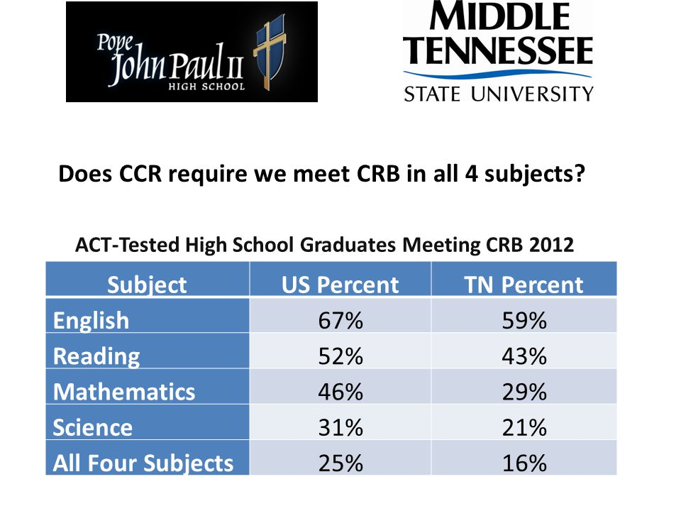 Changes to College Readiness by Curriculum Percent who Met CRB in Science/Math by Curriculum TreatN=PLAN-mACT-mPLAN-sACT-s T40246.0%53.7%42.8%45.3% IC21443.9%55.1%30.4%48.1% IM219251.6%66.7%35.9%56.8% m=math; s=science
