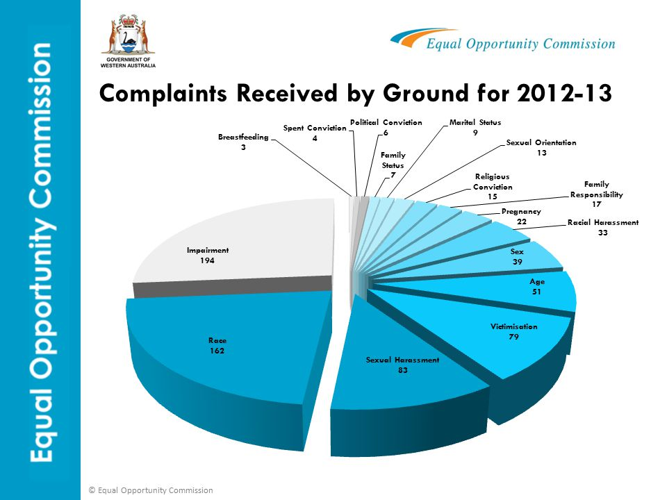 © Equal Opportunity Commission Complaints Received by Ground for 2012-13