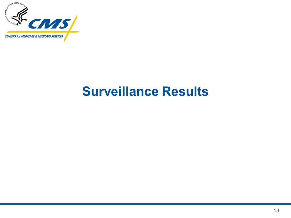 13 Surveillance Results