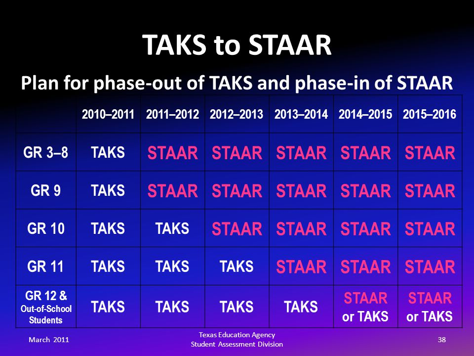 TAKS to STAAR March 201138 Texas Education Agency Student Assessment Division Plan for phase-out of TAKS and phase-in of STAAR 2010–20112011–20122012–20132013–20142014–20152015–2016 GR 3–8TAKS STAAR GR 9TAKS STAAR GR 10TAKS STAAR GR 11TAKS STAAR GR 12 & Out-of-School Students TAKS STAAR or TAKS STAAR or TAKS