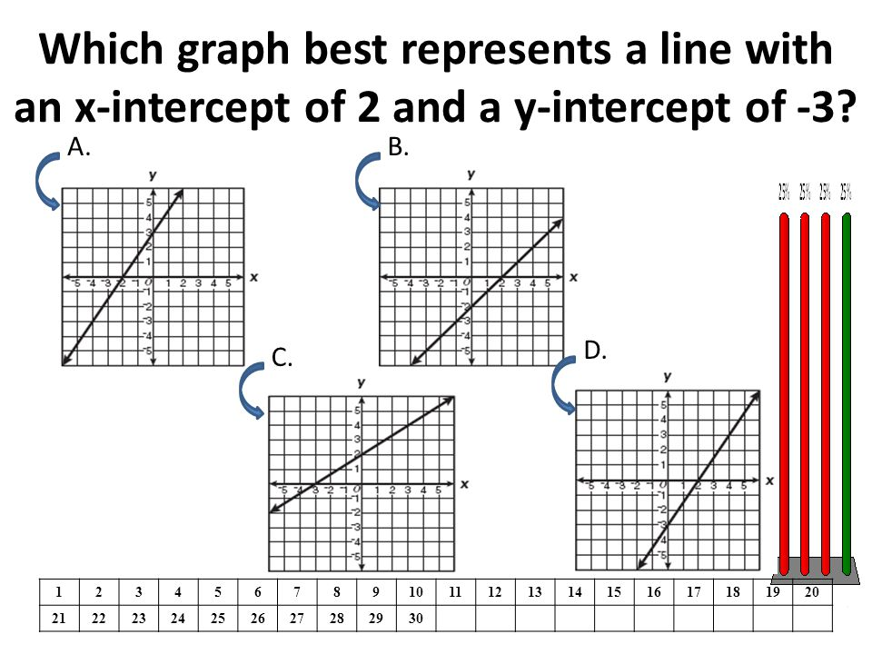 Which graph best represents a line with an x-intercept of 2 and a y-intercept of -3? 1234567891011121314151617181920 21222324252627282930 A.B. C. D.