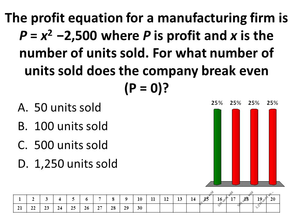 The profit equation for a manufacturing firm is P = x 2 −2,500 where P is profit and x is the number of units sold. For what number of units sold does