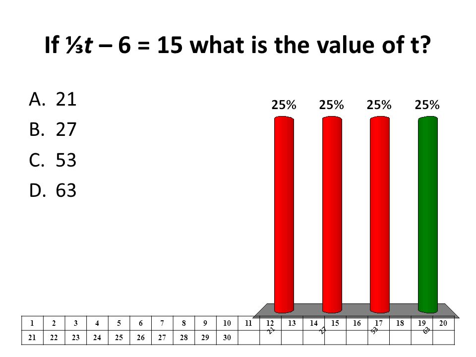 If ⅓t – 6 = 15 what is the value of t? 1234567891011121314151617181920 21222324252627282930 A.21 B.27 C.53 D.63