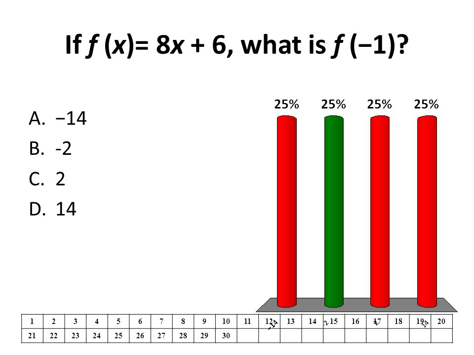 If f (x)= 8x + 6, what is f (−1)? 1234567891011121314151617181920 21222324252627282930 A.−14 B.-2 C.2 D.14